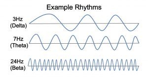 Rhythms Binaural Beats